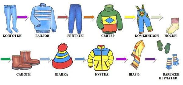 Схема одевания одежды для ребенка